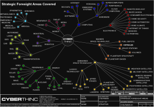 A CyberThinc Strategic Foresight Capability Infographic