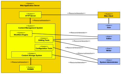 A CyberThinc simple architecture diagram using MODAF